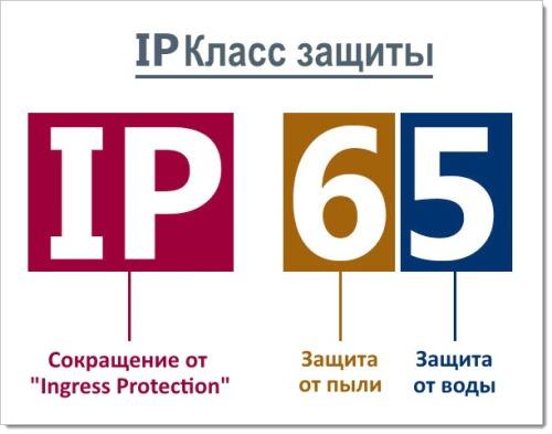 Расшифровка степени защиты (IP) и класса антивандальной защиты (IK)