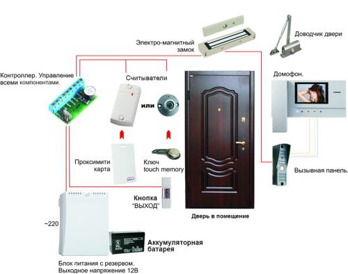 «Безопасный город» — интернет-магазин охранных систем