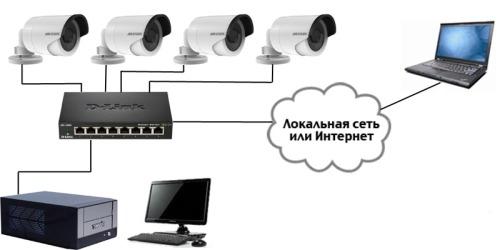 Монтаж систем видеонаблюдения в Уфе